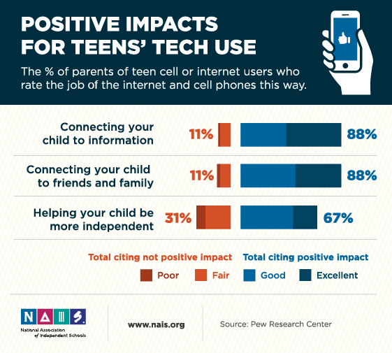 NAIS - How Does Technology Affect Teen Health and Well-Being?